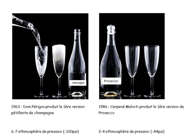 differences entre champagne et prosecco